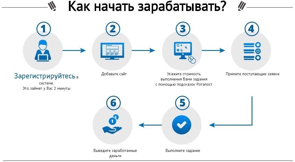 Ротапост заработок для вебмастеров на размещении ссылок